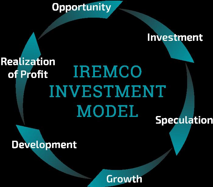 IREMCO investments