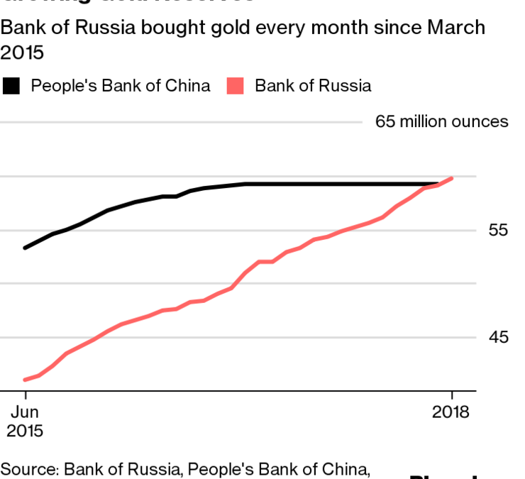 Russia stockpiles gold